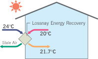 Hot As Heat Pumps Auckland illustration shows energy recovery in summer