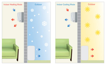 Hot As Heat Pumps Auckland illustration shows: How does a heat pump work?